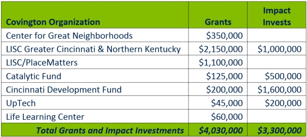 Covington Organizations Summary of Investments